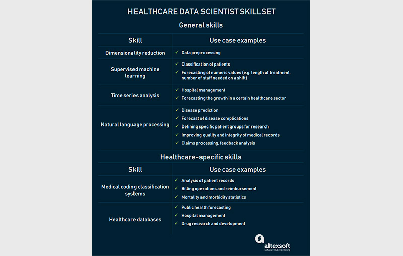 Data science specialist in the healthcare industry: general and specific skills